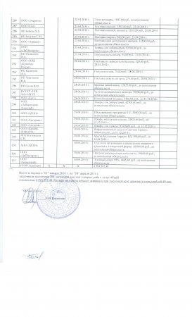 Отчёт апрель